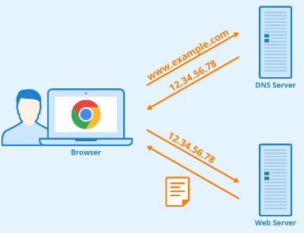 Što je DNS server